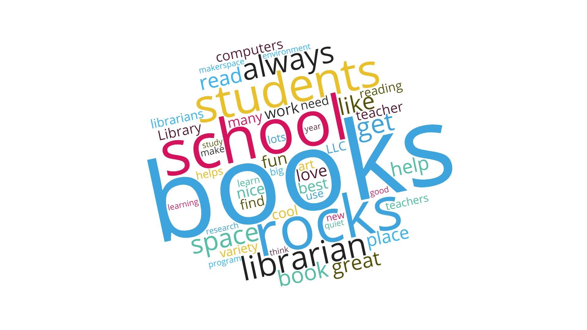 My School Library Rocks word cloud